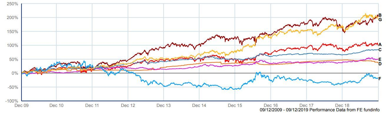 Indices_graph_10_years__Dec_19_.JPG
